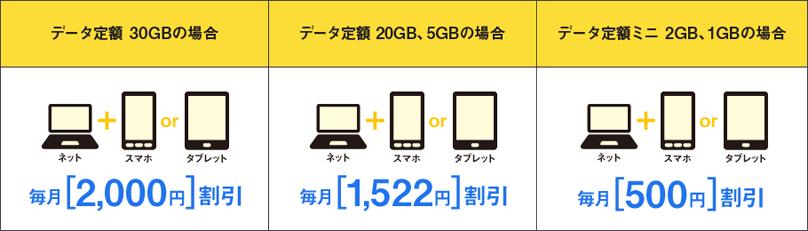 Softbank光 おうち割り 光セット料金例