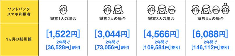Softbank光 おうち割り 光セット料金例(家族)