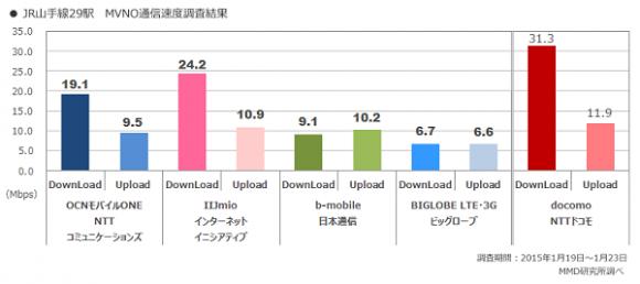 MVNO 格安SIM 回線速度比較