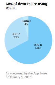 App Store iOS8 シェア