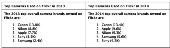 Flickrの投稿シェア、ついにAppleがNikonを超えた!