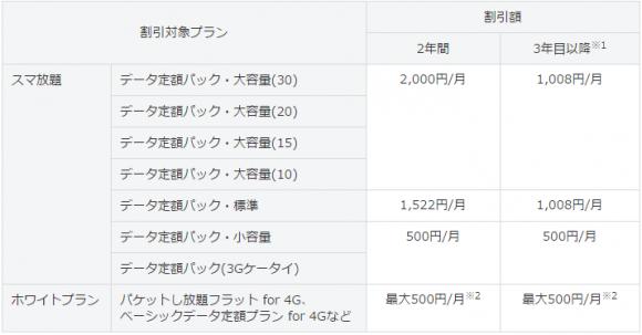 SoftBank 光 スマート値引き ソフトバンク
