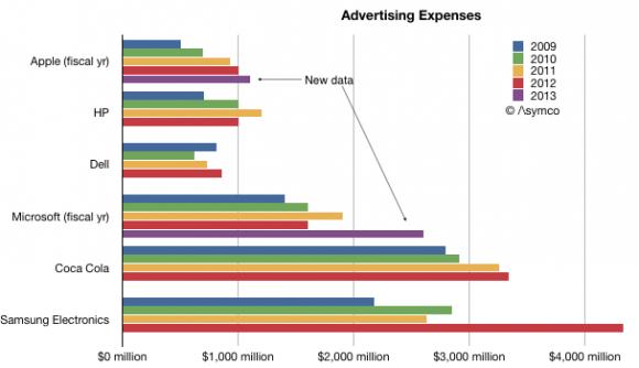 サムスン 広告 宣伝 費用 マーケティング