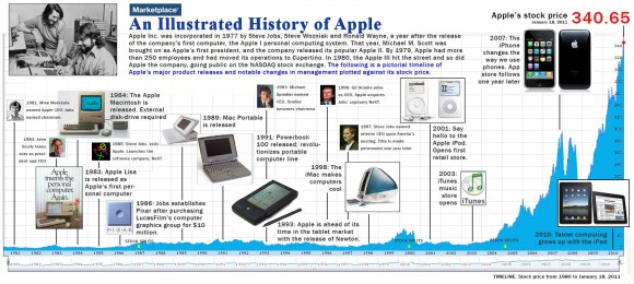 apple 歴史