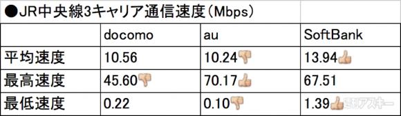 JR中央線(八王子→新宿)
