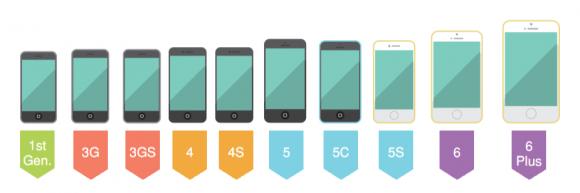 歴代iPhoneのデザインの変遷