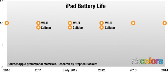 iPadバッテリー持続時間