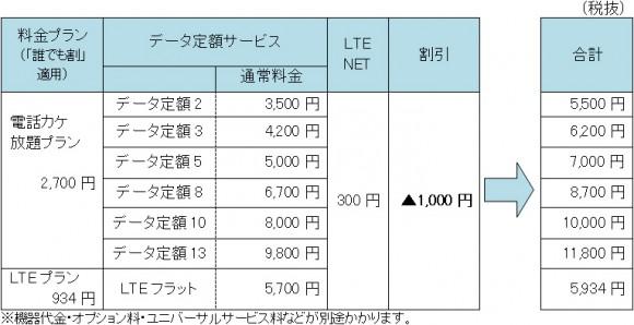「AQUOS K」(SHF31) 料金プラン