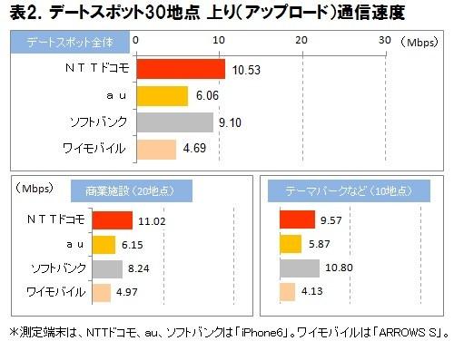 iPhone 東京 通信速度