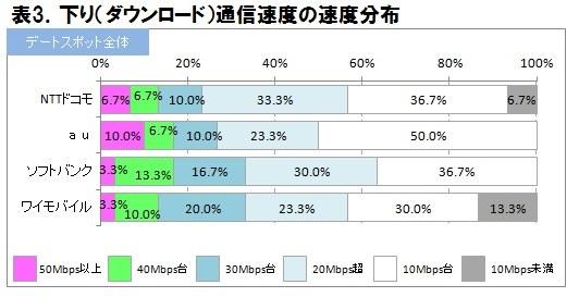 iPhone ソフトバンク 通信速度