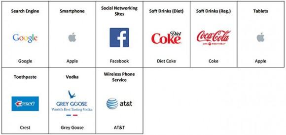 iPhone、iPad、MacBookが米ブランドロイヤリティ調査でトップ獲得!