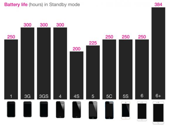 iPhone6 バッテリー 連続待ち受け時間