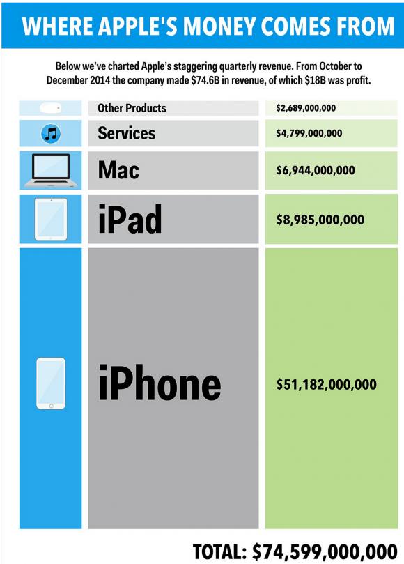 Apple 売上 iPhone