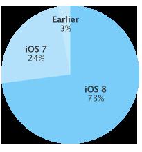 iOS8 シェア 最新