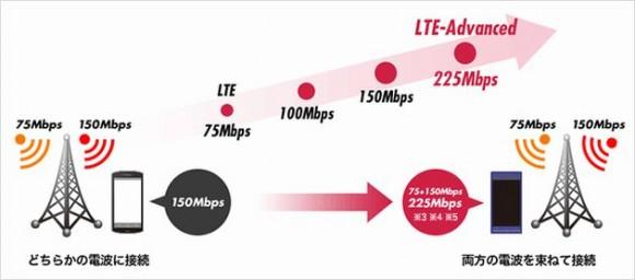 ドコモ 「LTE-Advanced」