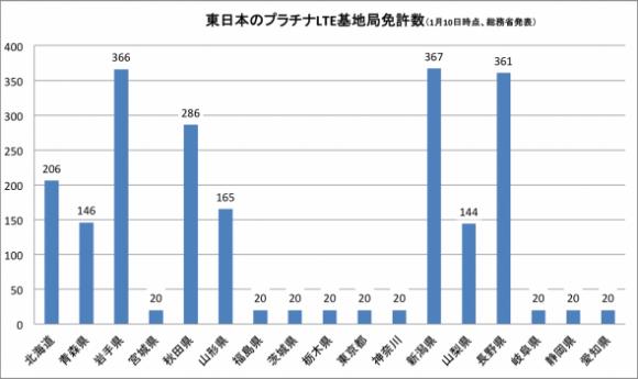 東日本の基地局数