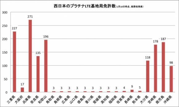 西日本の基地局数