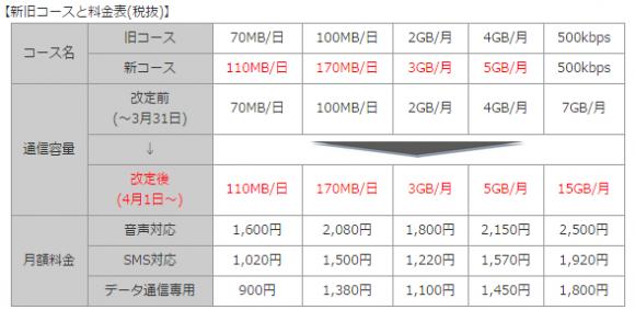 「OCN モバイル ONE」 高速通信量 増量