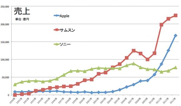 Apple サムスン ソニー 売上推移1991-2013
