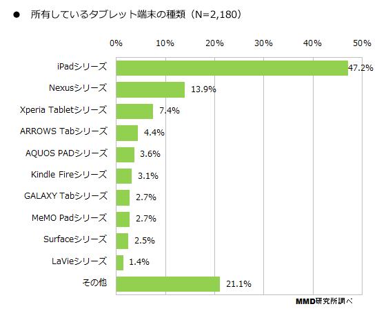 iPad 人気