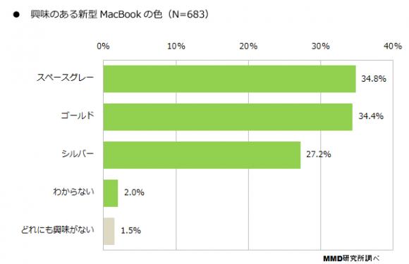 MacBook MMD研究所