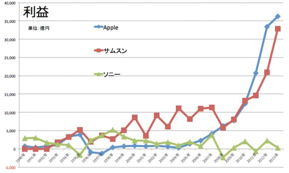 Apple サムスン ソニー 営業利益推移1991-2013