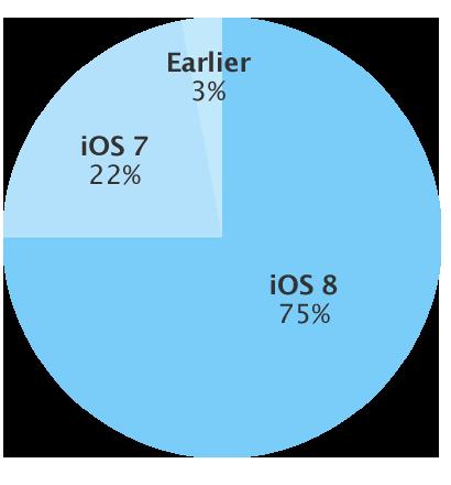 Apple OS  シェア