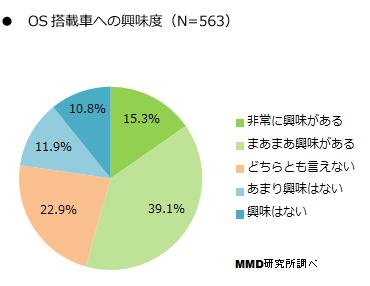 MMD研究所 車 ナビゲーション