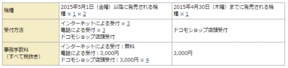 NTTドコモ SIMロック解除