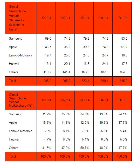 AppleSamsungSmartphoneShare_StrategicAnalysis