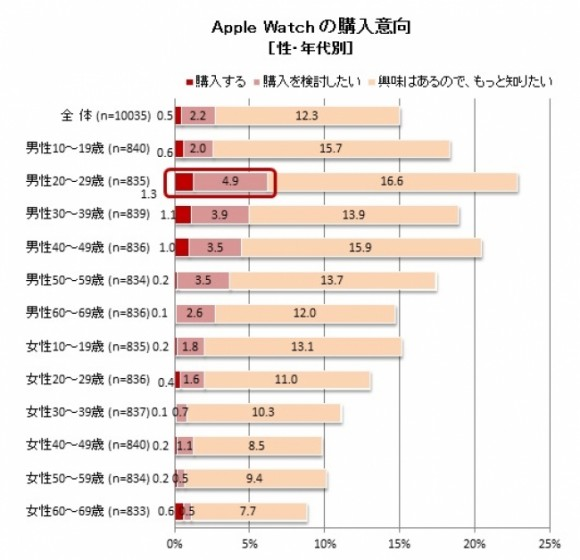Apple Watch 購入者
