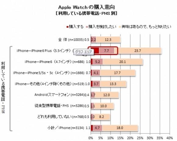 Apple Watch 購入