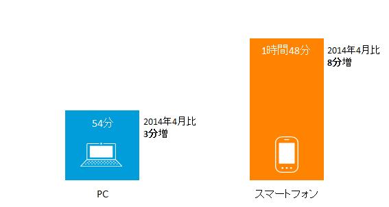 PC スマートフォン