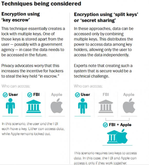 FBIとアップルが「共同」でデータにアクセスすることは今後可能となるかもしれない