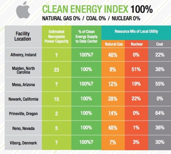 Apple-Greenpeace-Clean-Energy-Index-2015