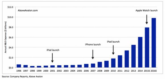 アップル 研究開発費 アップルカー