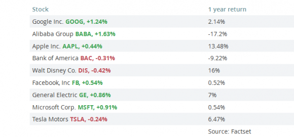 apple 株価 人気 米国株