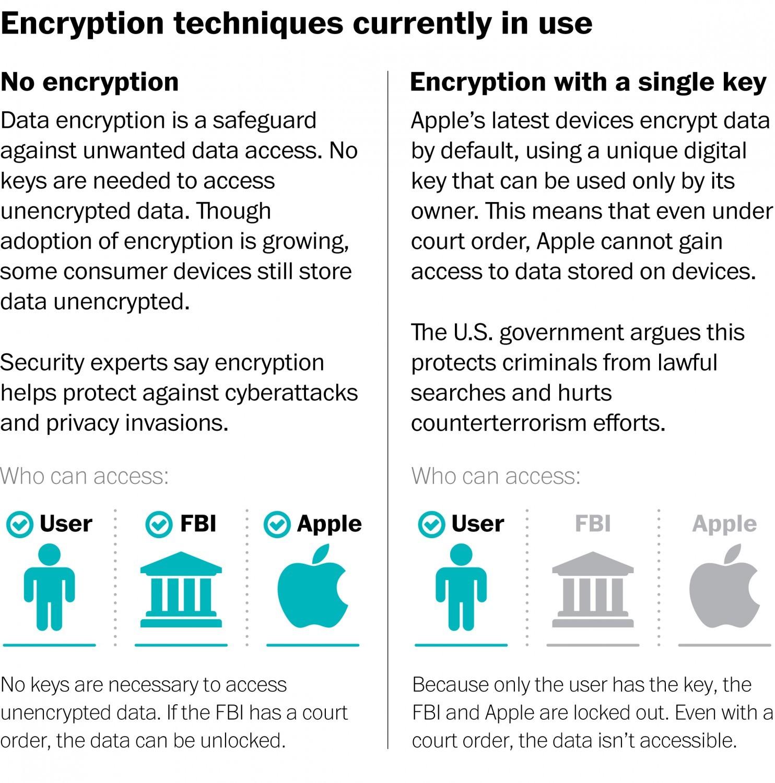 apple fbi 暗号