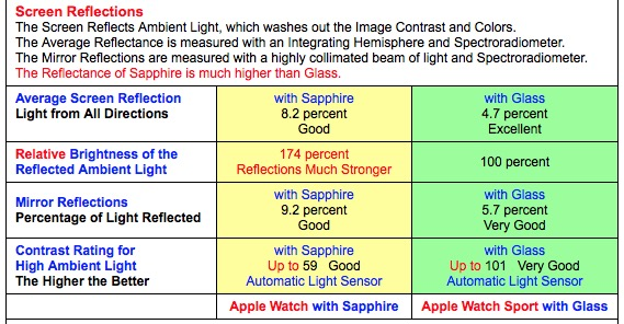 AppleWatchScreenReflectionComparison