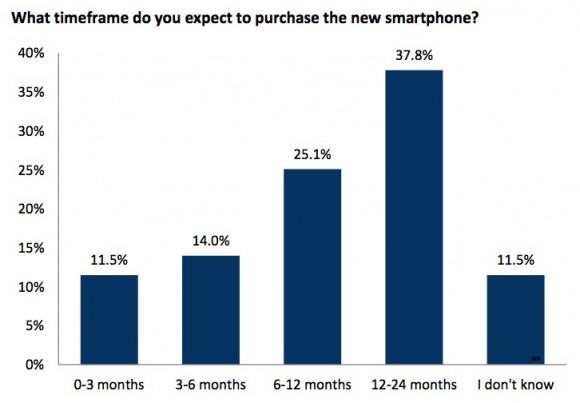RBC-Capital-iPhone-Upgrade-Chart-2015