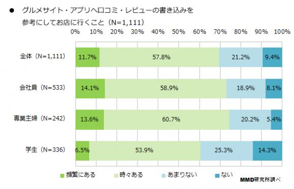 グルメサイト・アプリの利用調査