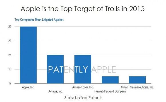 apple 特許 パテント・トロール