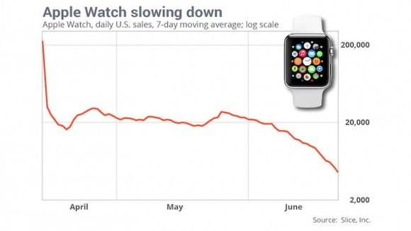 Apple-Watch-Sales-Slice-Apr-to-Jun-2015