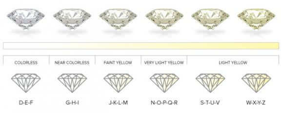 ダイヤモンド 色