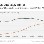 iOSデバイス 販売台数
