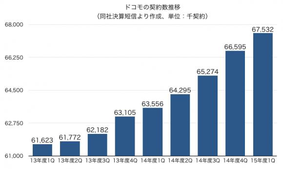 ドコモ、第1四半期93.7万契約の純増達成 MVNO契約者増が貢献