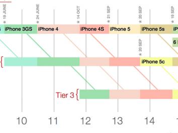 iphone6c 情報