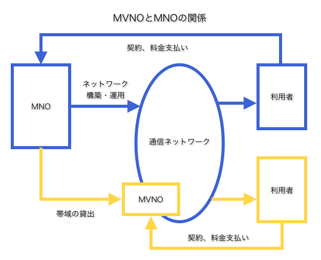 MVNO2