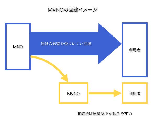 MVNO3