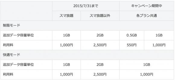 追加データ ソフトバンク 容量